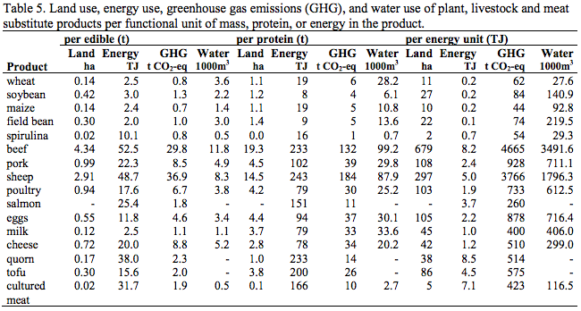 table showing how cultured meat compares to other produce in environmental impact.