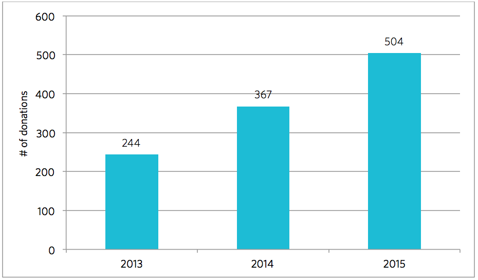graph showing number of donations to New Harvest over the past 3 years. In 2013 there were 244 donations, in 2014 there were 367 donations, and in 2015 there were 504 donations.