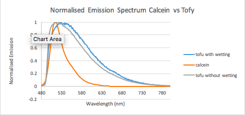 graph showing normalized emission spectrum Calcein vs Tofy
