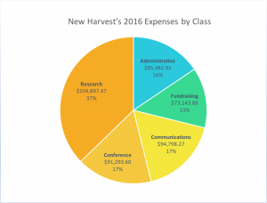 2016 expenses by class