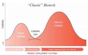 line graph of public and private funding for classic biotech