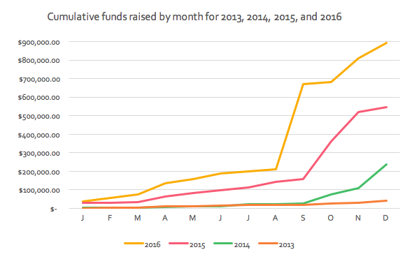 Cumulative funds raised by month for 2013, 2014, 2015, 2016. 2013 was around 50,000, 2014 was around $250,000, 2015 was around $550,000, and 2016 was around $900,000.