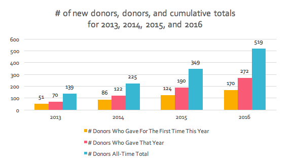 Number of new donators and, donors who gave that year, and total donars. 2013: First time, 51. That year, 70. Total, 139. 2014: First time, 86. That year, 122. Total, 225. 2015: First time, 124. That year, 190. Total, 349. 2016: First time, 170. That year, 272. Total, 519..