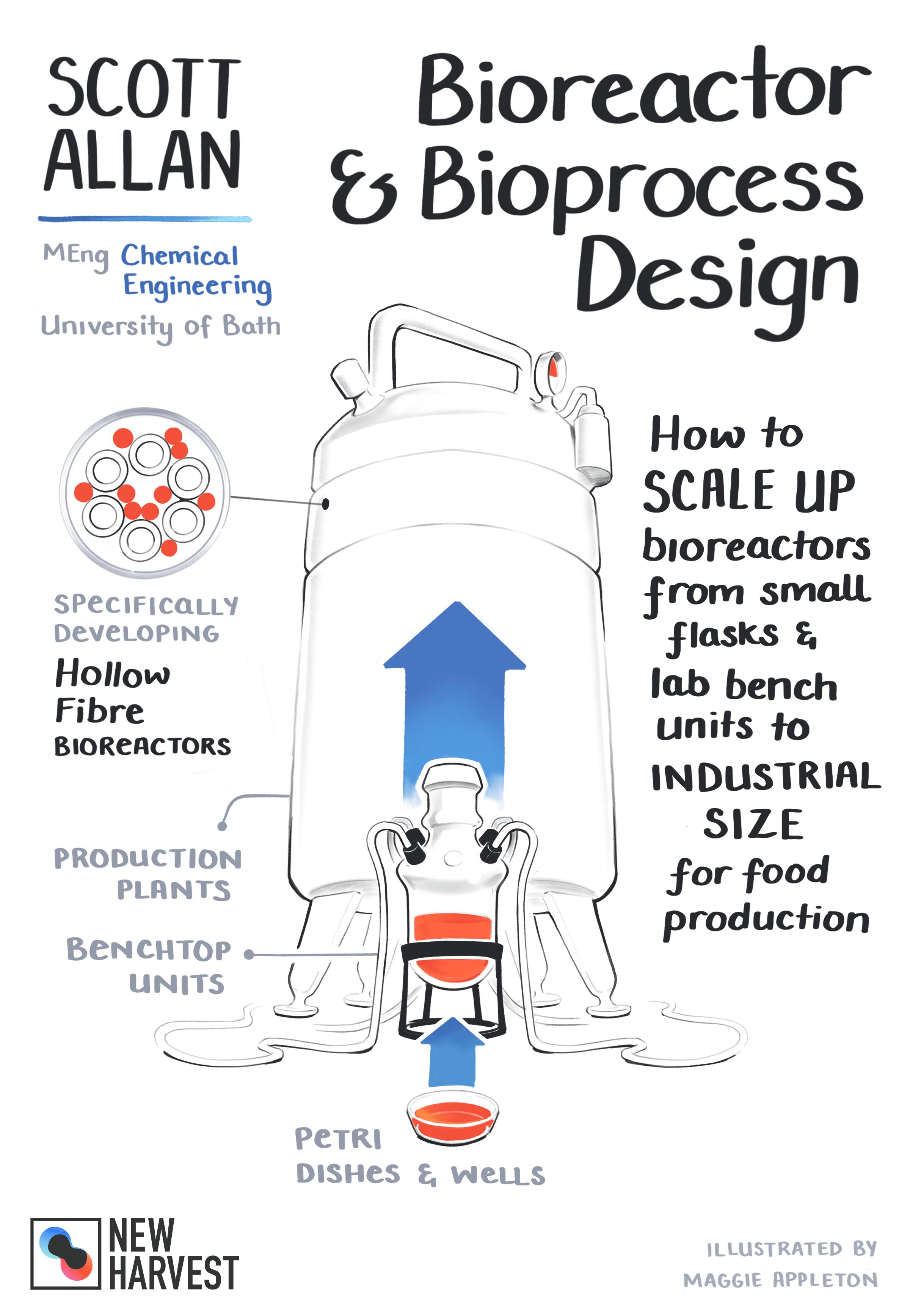 Diagram of the bioreactor and bioprocess described by Scott Allen