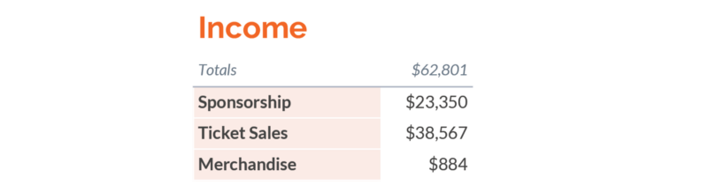 income: total, $62,801. $23,350 from sponsorship, $38,567 in ticket sales, $884 in merchandise