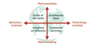 four hypothesized food futures