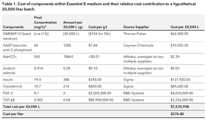 Essential 8 medium cost