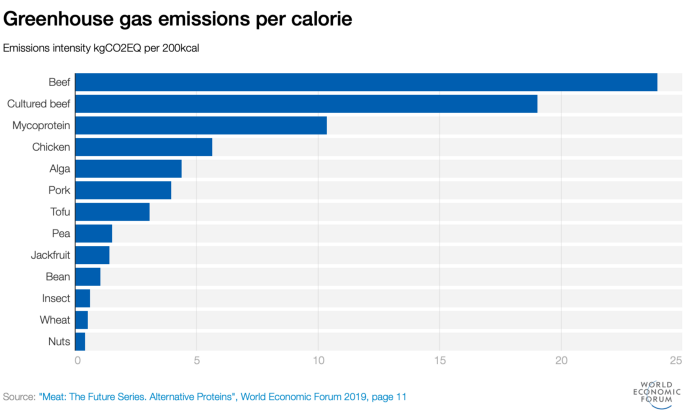 greenhouse gas emissions by type of meat
