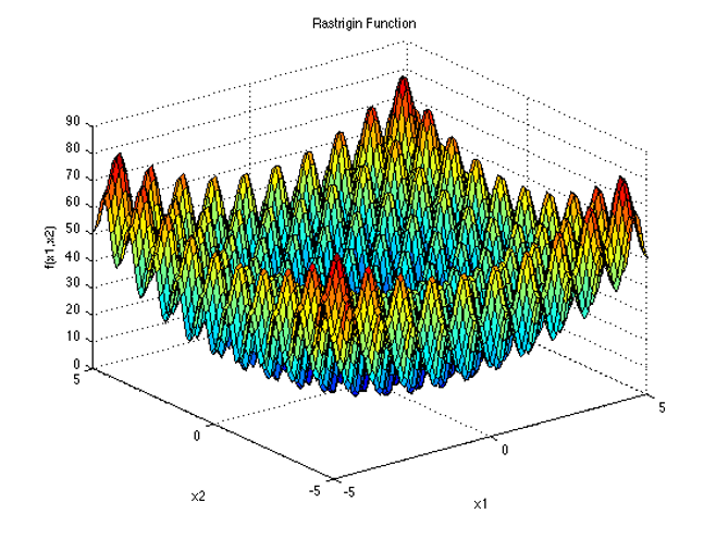 A test function for machine learning development.